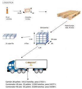 logistica-cajas